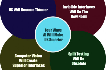 How AI will make user experience (UX) smarter Infographic