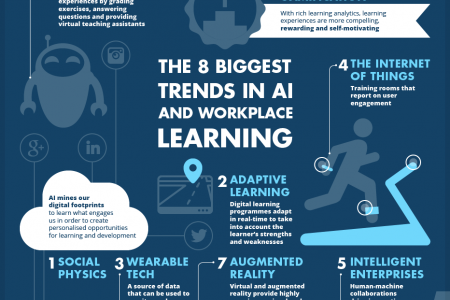 How AI will revolutionise workplace learning Infographic