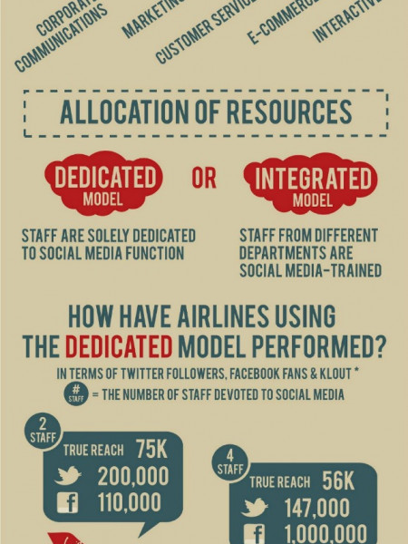 How Airlines Allocate Resources to Social Media Infographic
