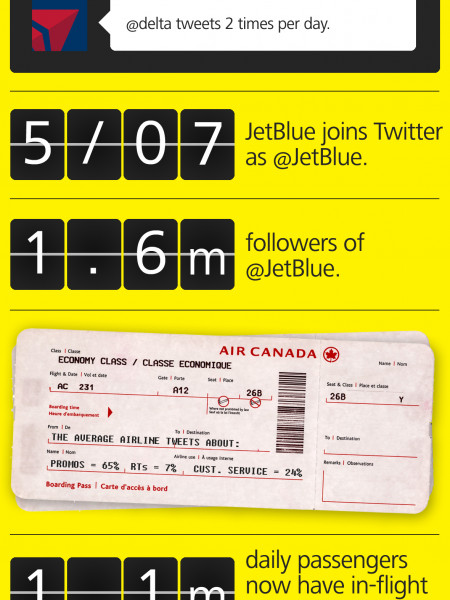 How Airlines Use Twitter Infographic