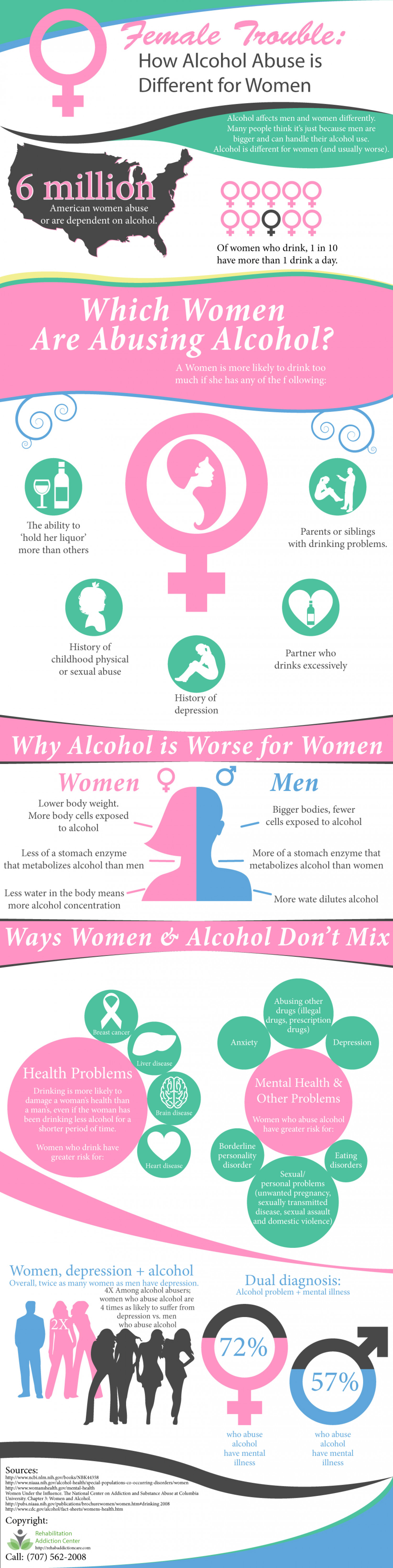 How Alcohol Abuse is Different for Women   Rehabilitation Addiction Center Infographic