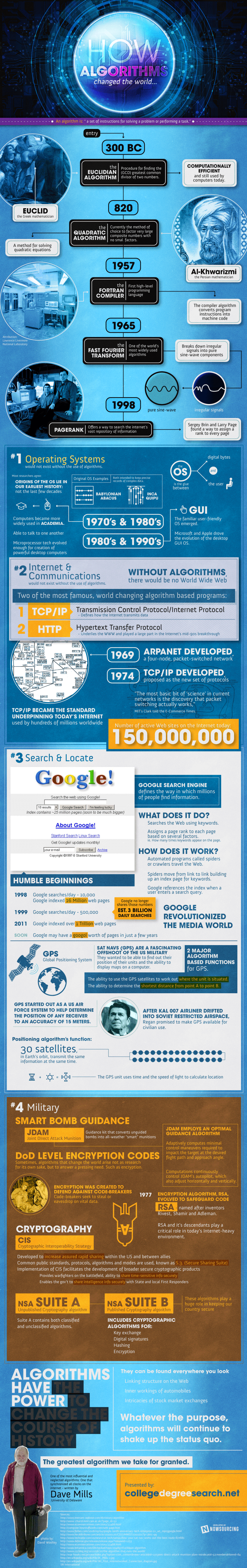 How Algorithms Change the World Infographic