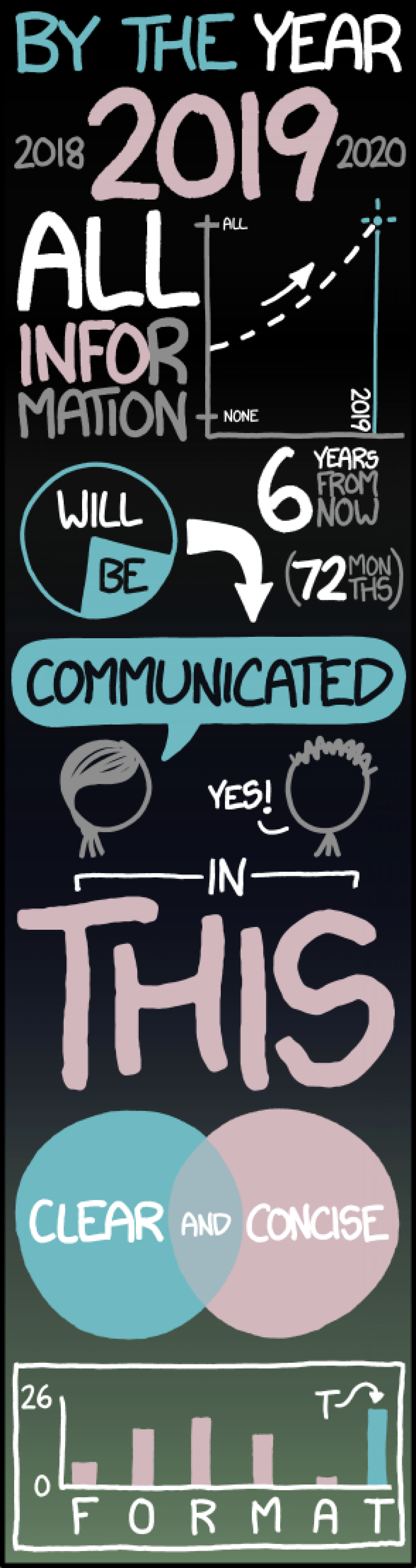 How All Information Will Be Communicated Infographic
