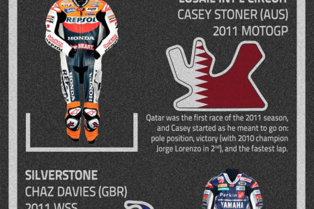 How Alpinestars Made its Mark on Race Tracks Worldwide Infographic
