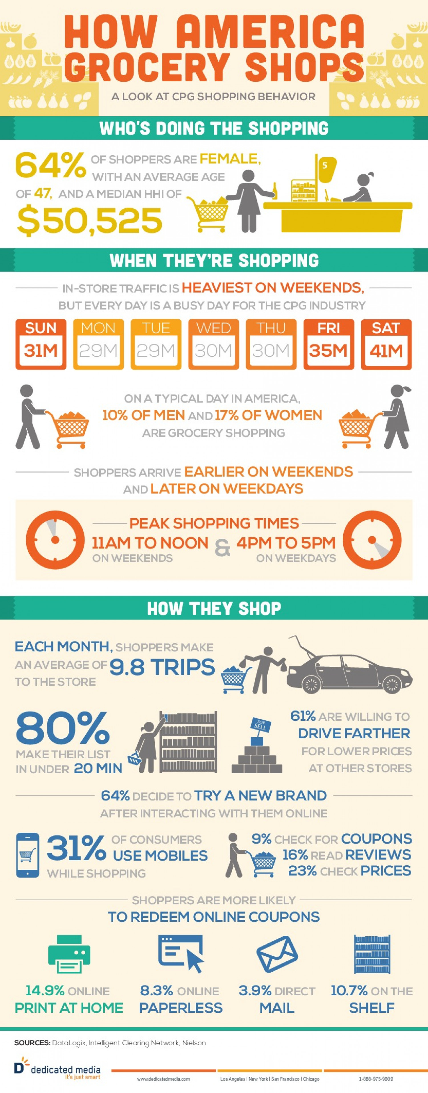 How America Grocery Shops Infographic