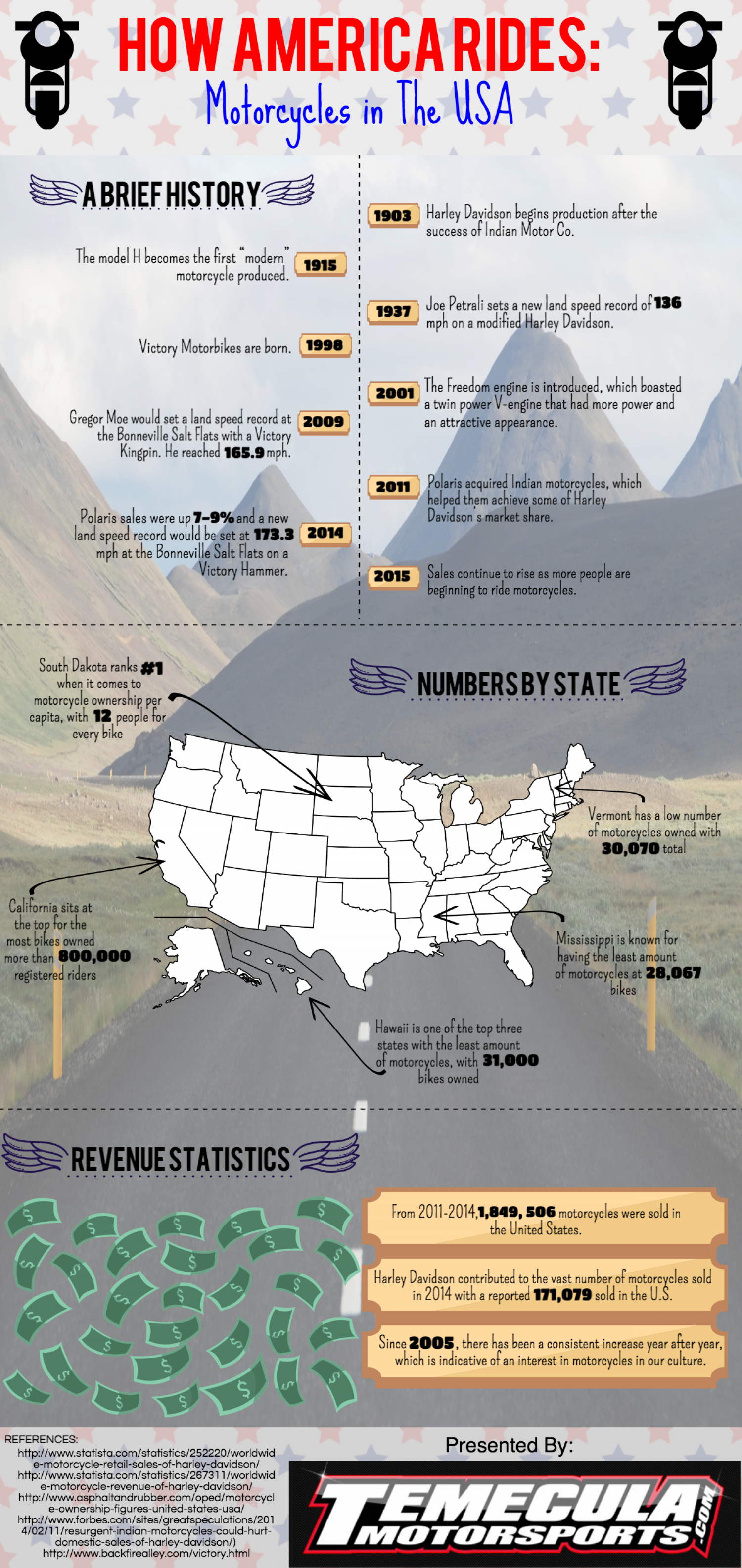 How America Rides: Motorcycles in the USA Infographic