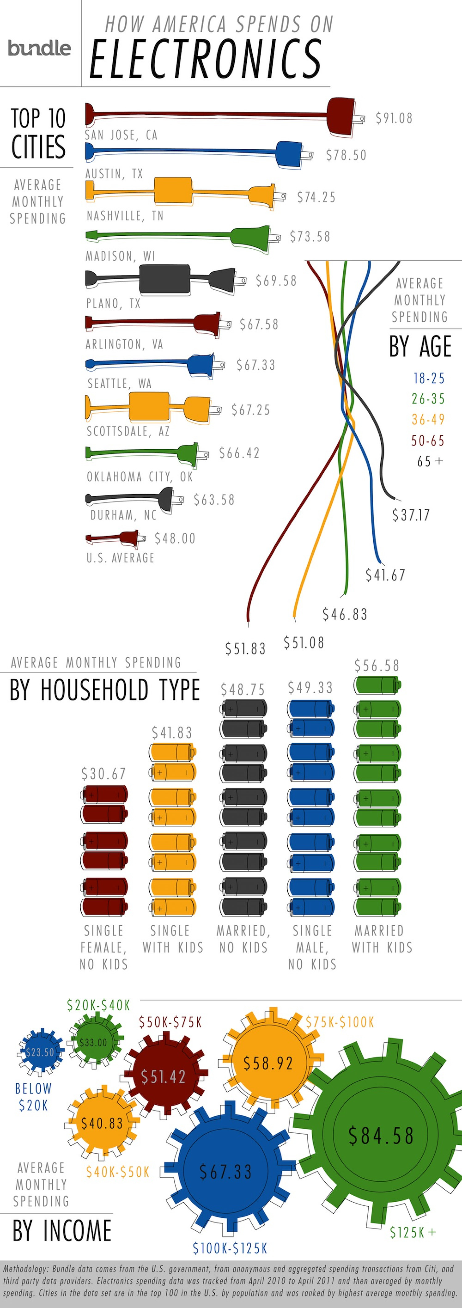 How America spends on electronics Infographic