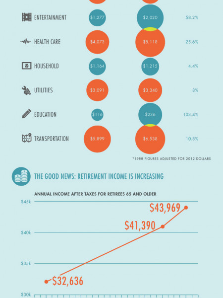 You And Your Retirement Savings Infographic