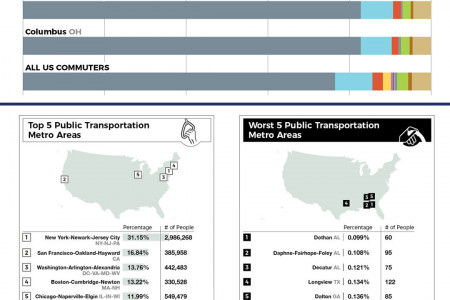 How Americans Commute Infographic