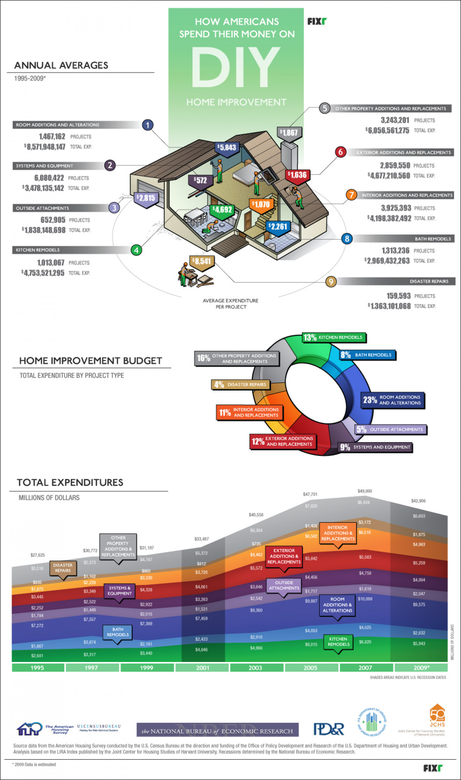 How Americans Spend Money on DYI  Infographic