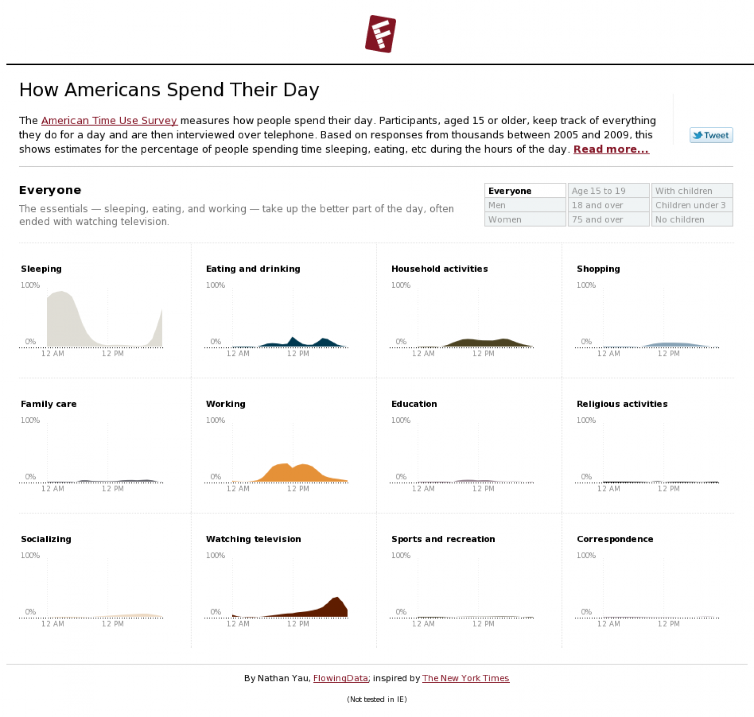 How Americans Spend Their Day Infographic