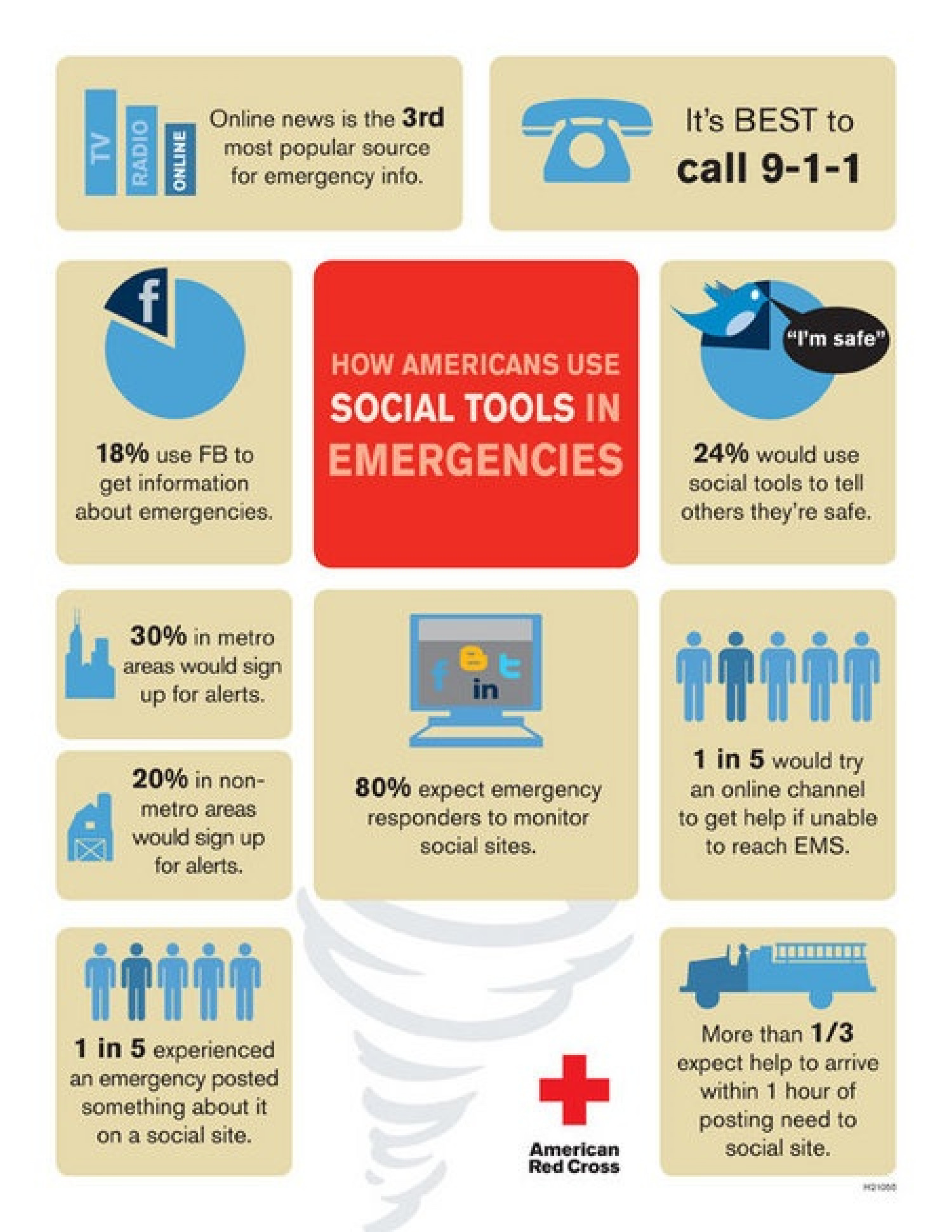 How Americans Use Social Tools in Emergencies Infographic