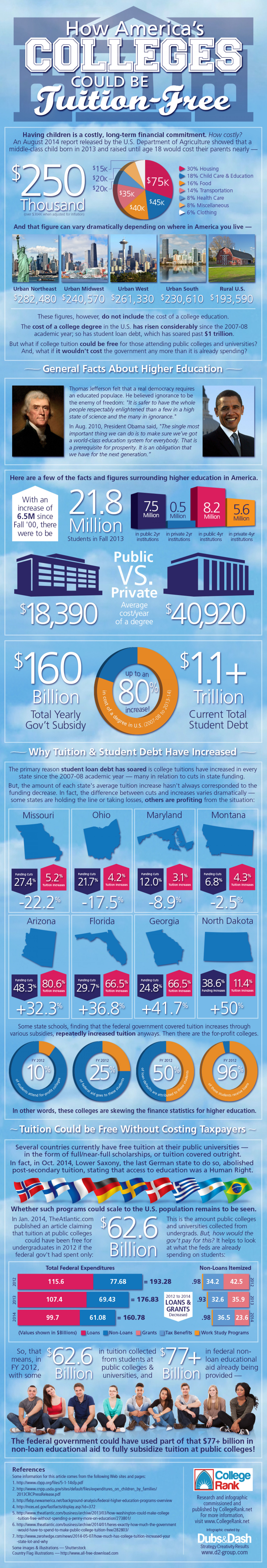 How America's Colleges Could be Tuition-Free Infographic