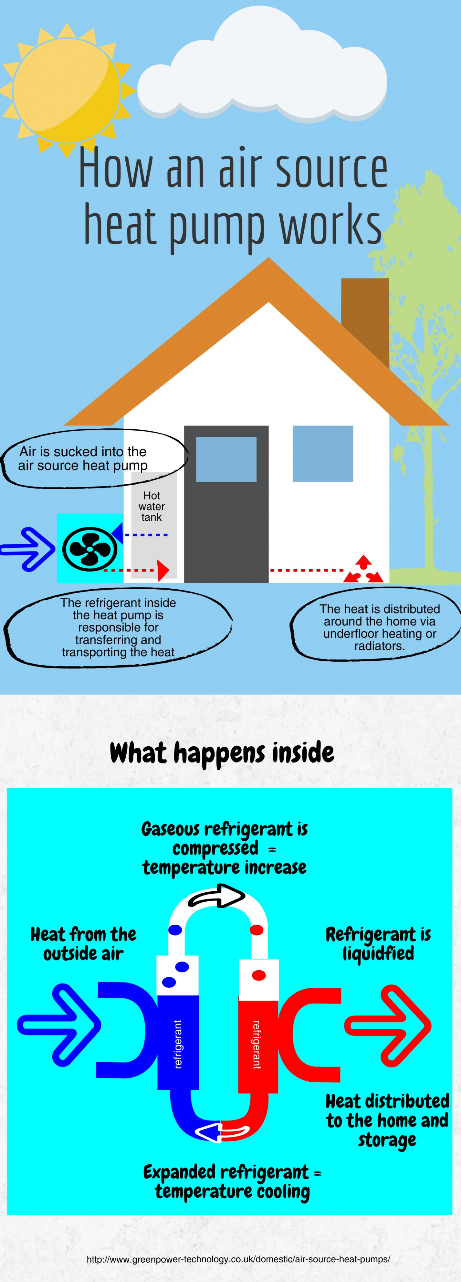Heat Pump How It Works how an air source heat pump works   visual.ly
