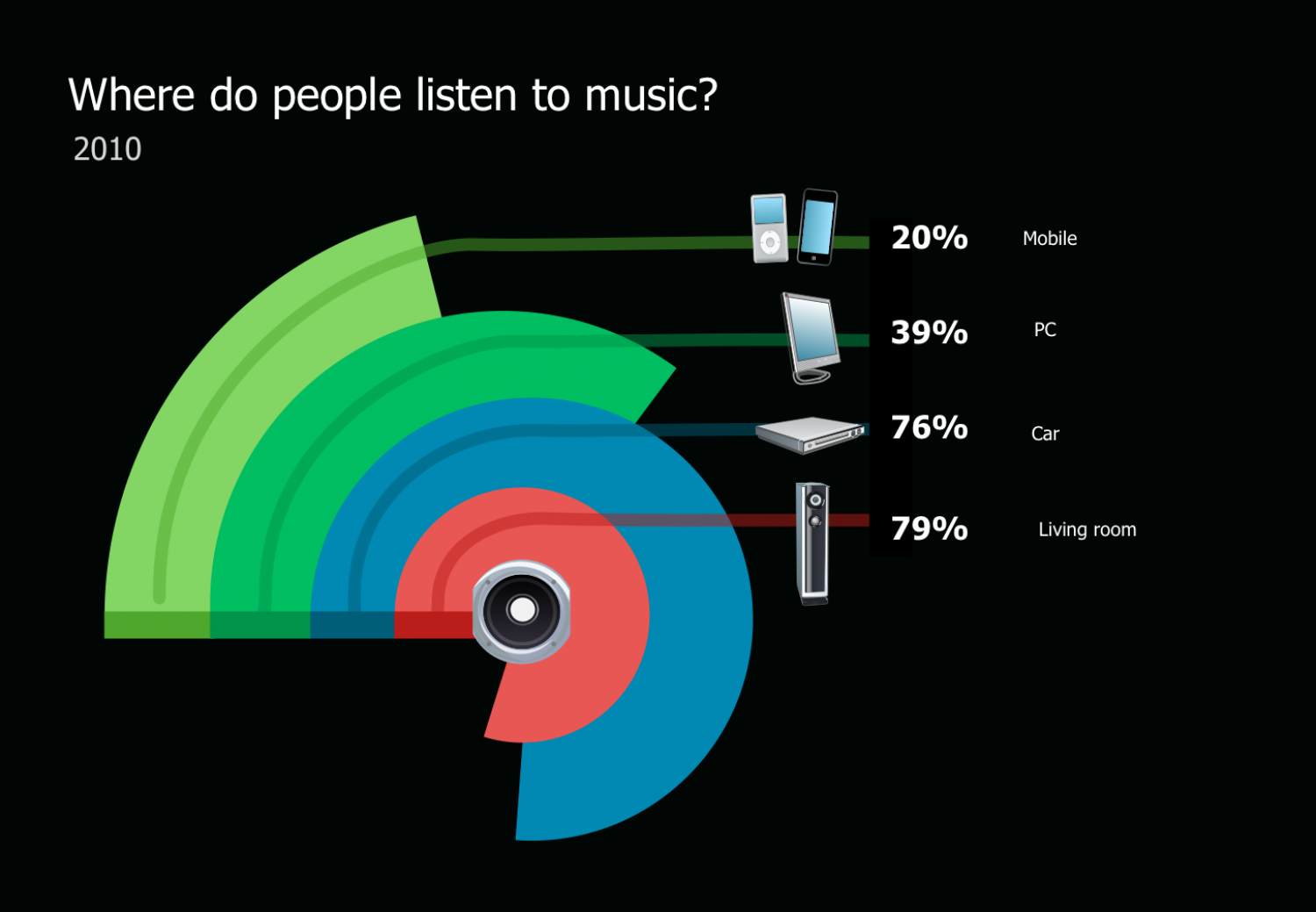 Where Do People Listen to Music Infographic