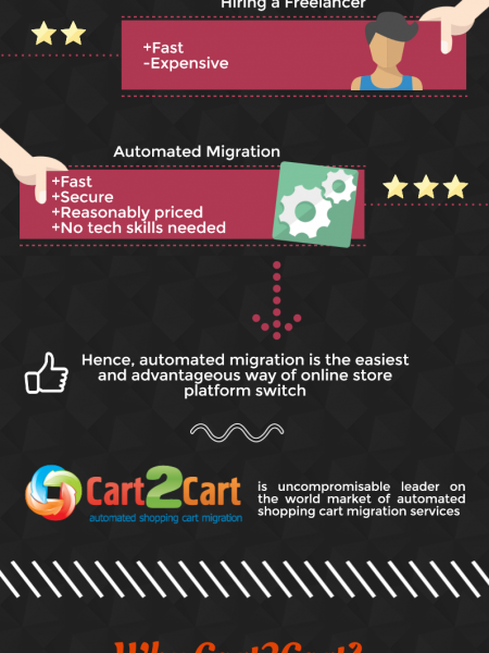 How and Why: nopCommerce to WooCommerce Migration Infographic