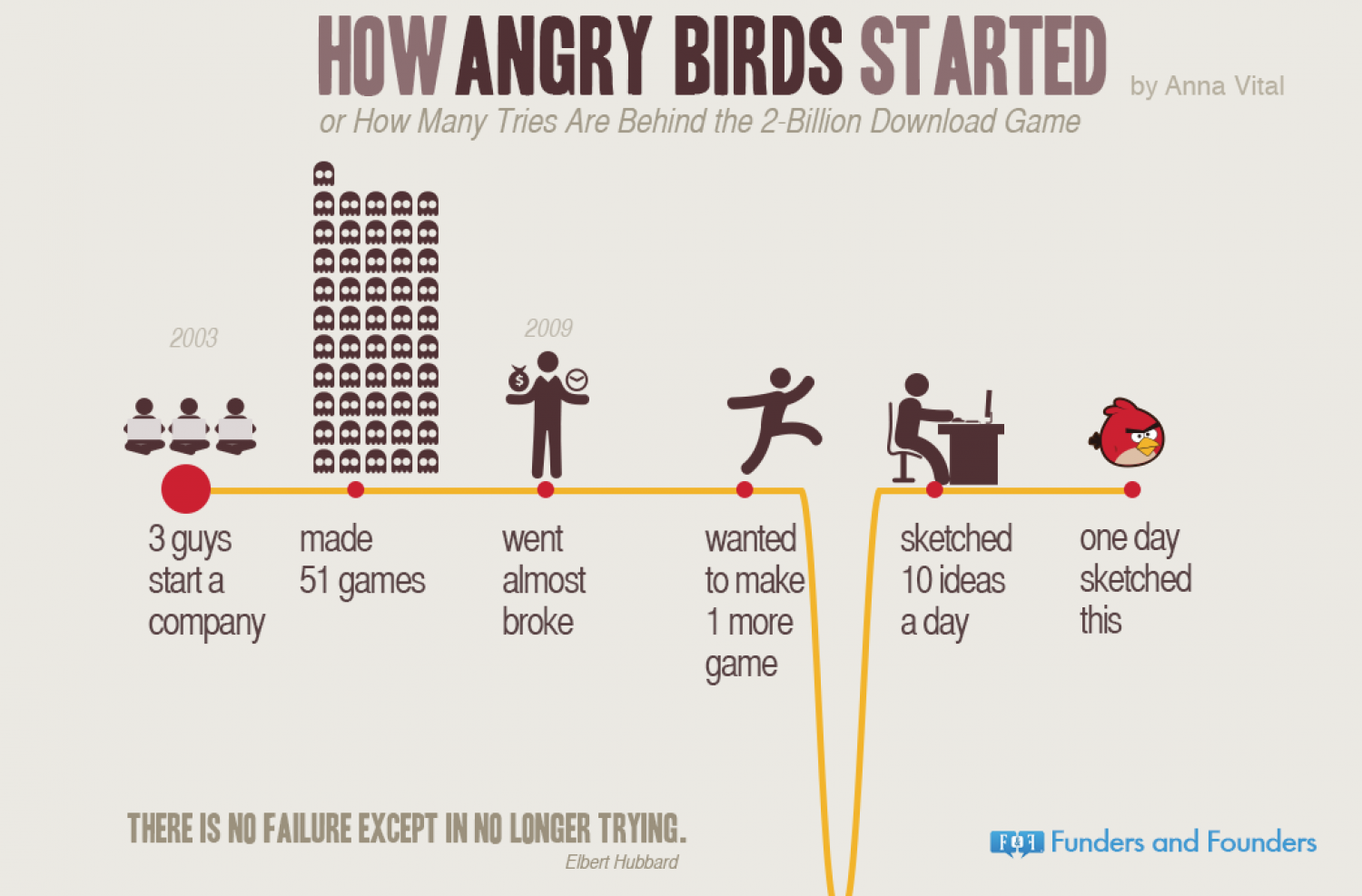 How Angry Birds Started Infographic