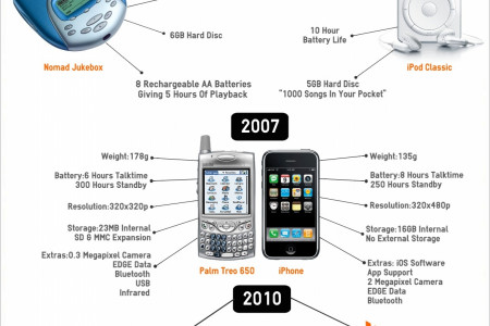 How Apple Have Changed The Game In 12 Years Infographic