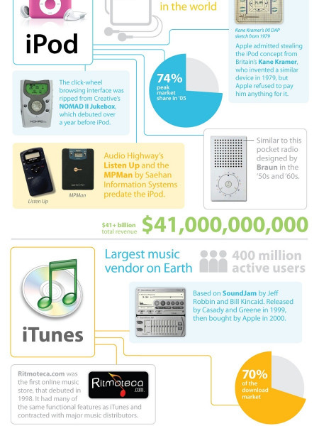 How Apple Stole Ideas  Infographic