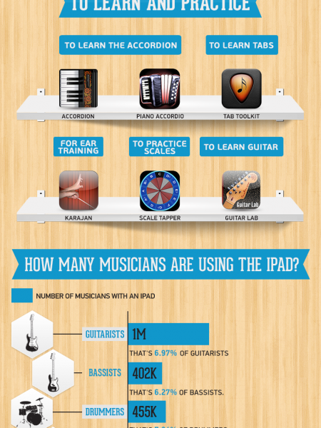 How are musicians using the iPad? Infographic