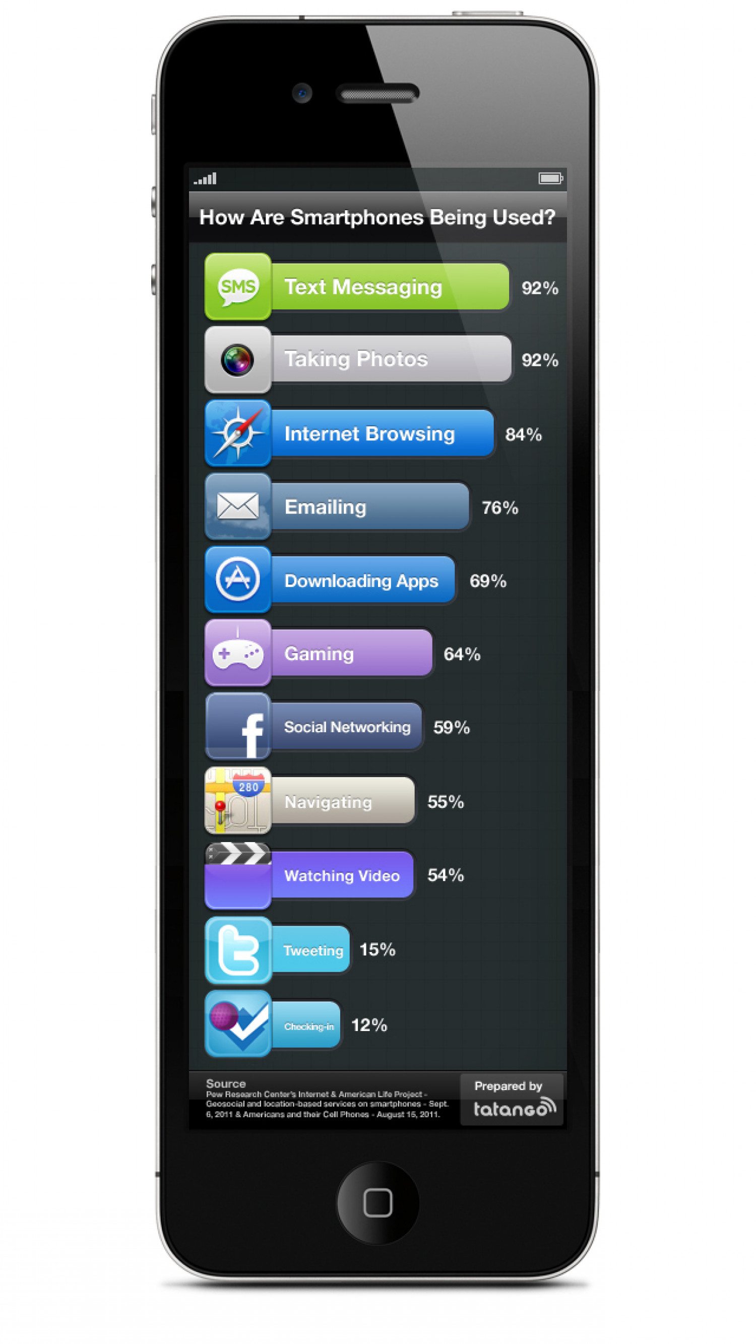 How Are Smartphones Being Used? Infographic