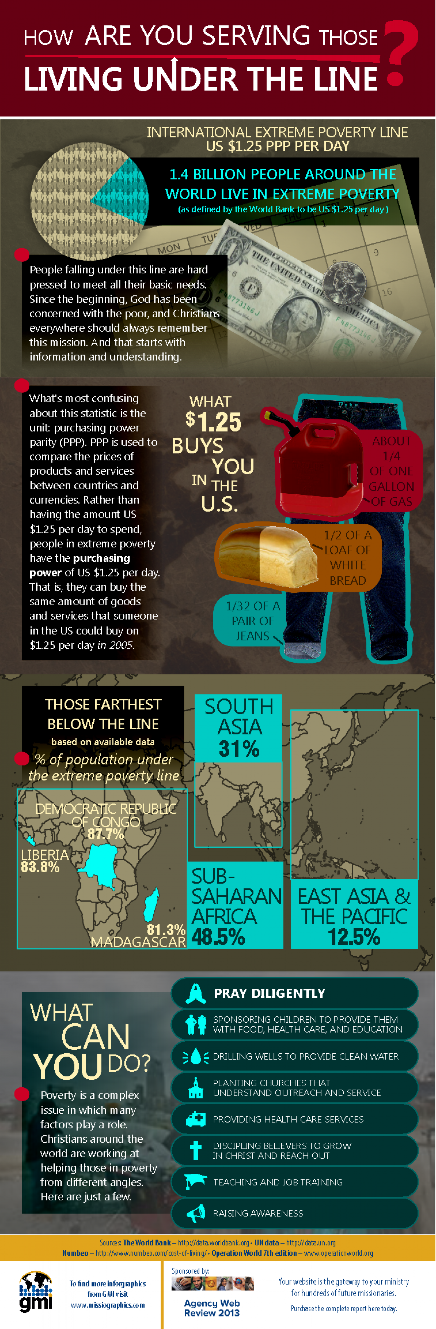 How are You Serving Those Living Under the Line? Infographic