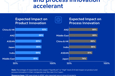 How Asian Companies Can Advance AI in the Post-COVID Era Infographic