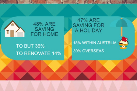 How Australians Save Money? Infographic