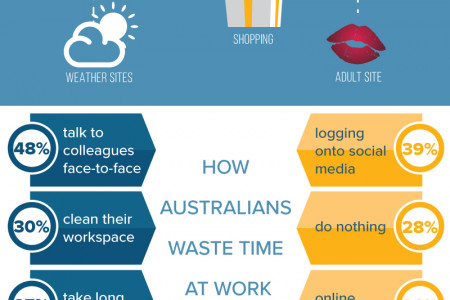 How Australian's waste their time at work Infographic