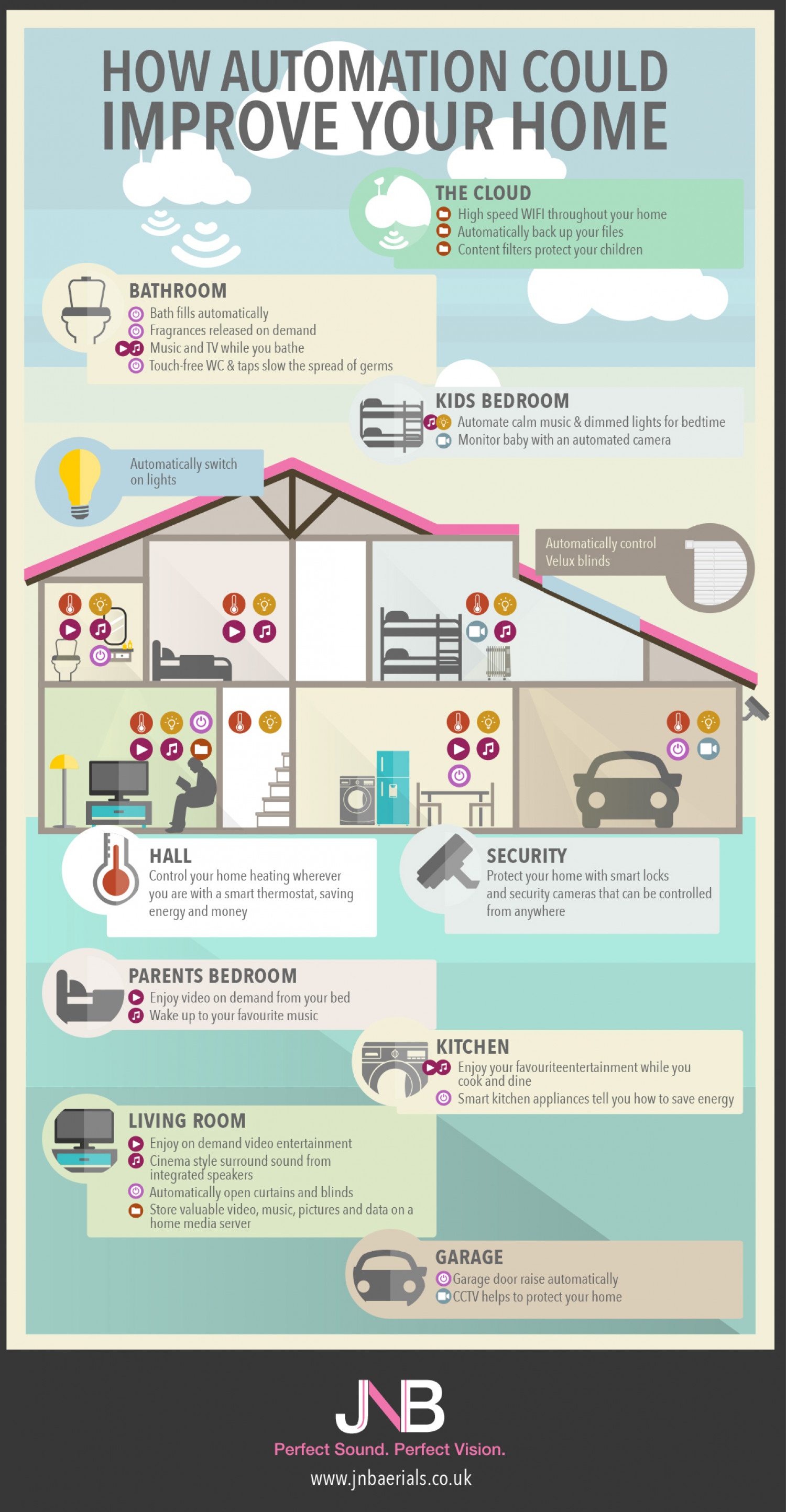 How Automation Could Improve Your Home Infographic