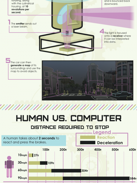 How Autonomous Vehicles Work Infographic