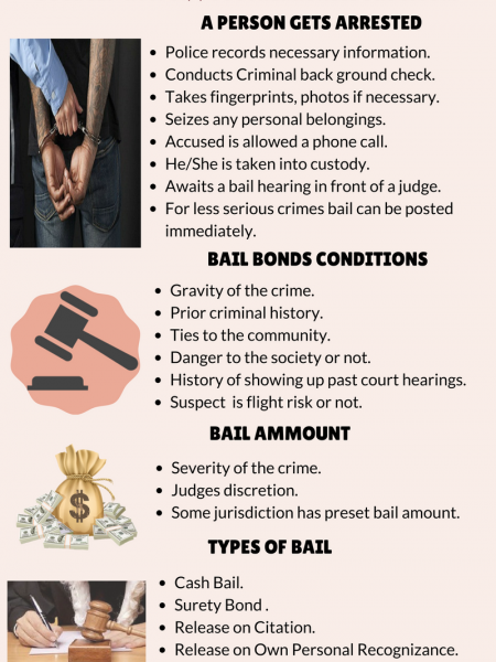 How bail Bonds Work Infographic