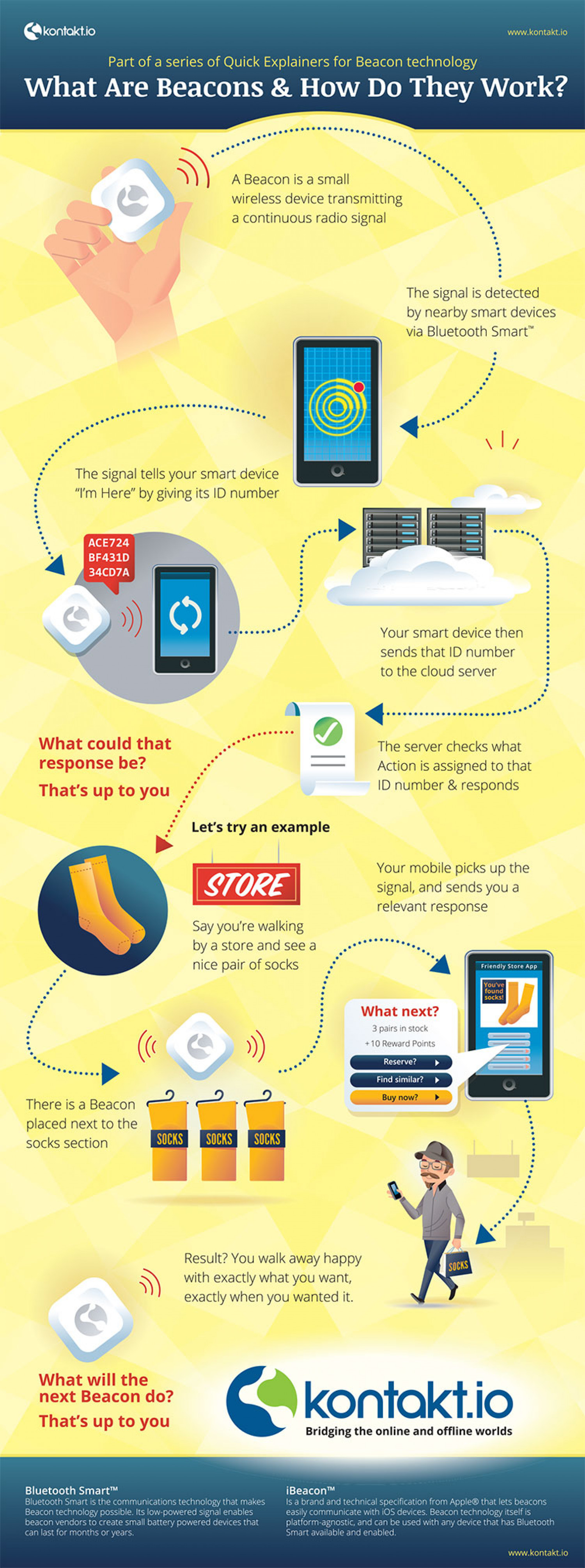 How Beacons work? Infographic
