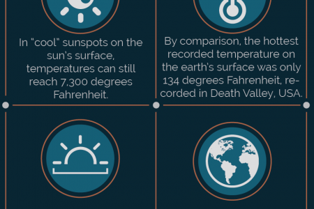 How Big and Hot is the Sun? Infographic