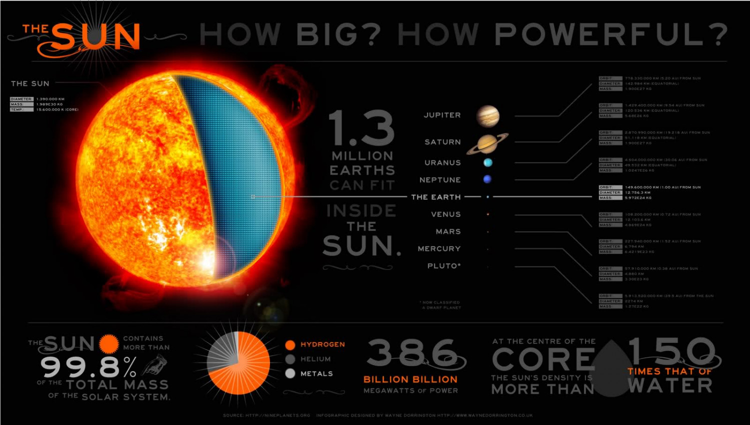 How big and powerful really is the sun? Infographic