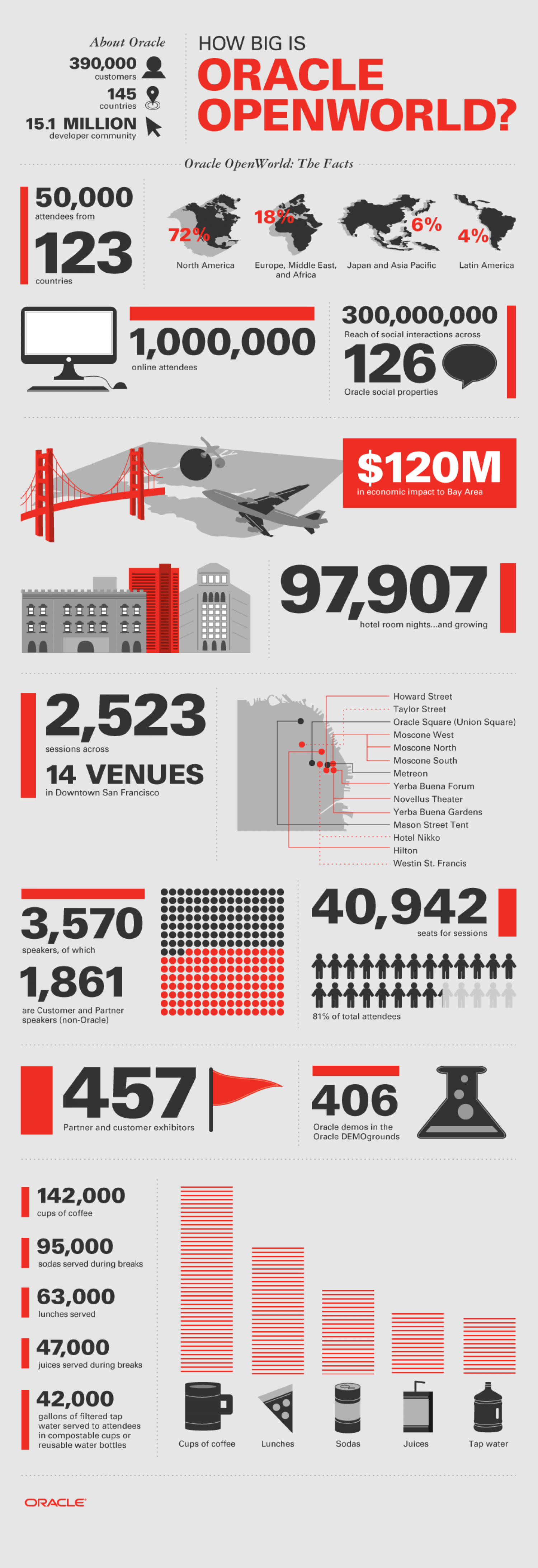 How Big is Oracle OpenWorld Infographic
