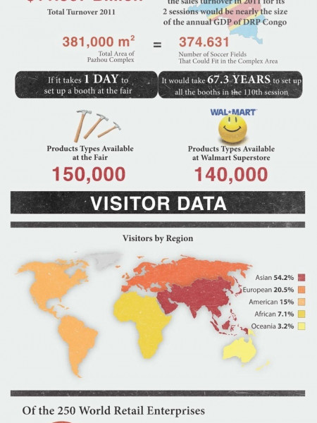 How Big is the Canton Fair Infographic