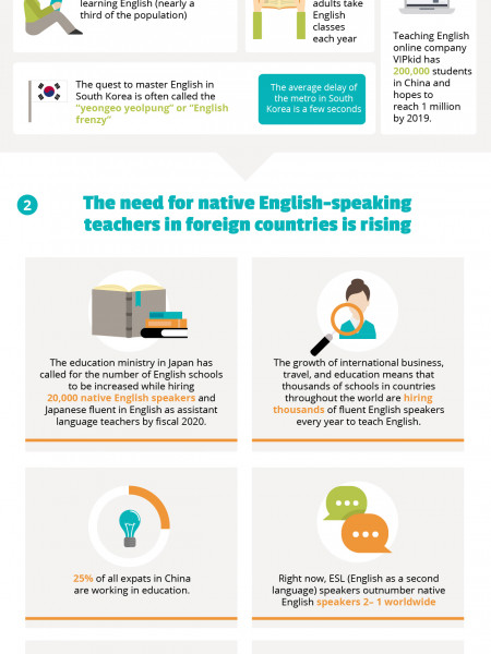 How Big is the TEFL Opportunity? Infographic