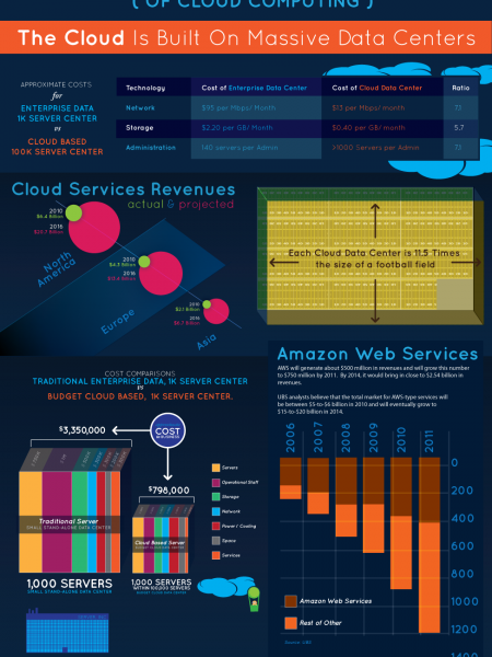 How Big is the World? (of Cloud Computing) Infographic