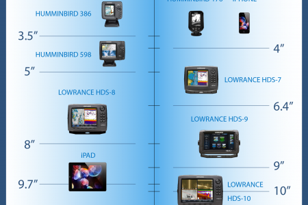 How Big Is Your Fish Finder? Infographic