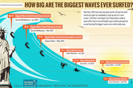How Big was the Biggest Wave Ever Surfed? Infographic