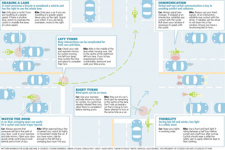 How bikes and cars can peacefully coexist on the road Infographic
