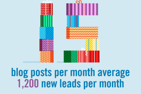 How Blog Posts Can Boost Leads Infographic