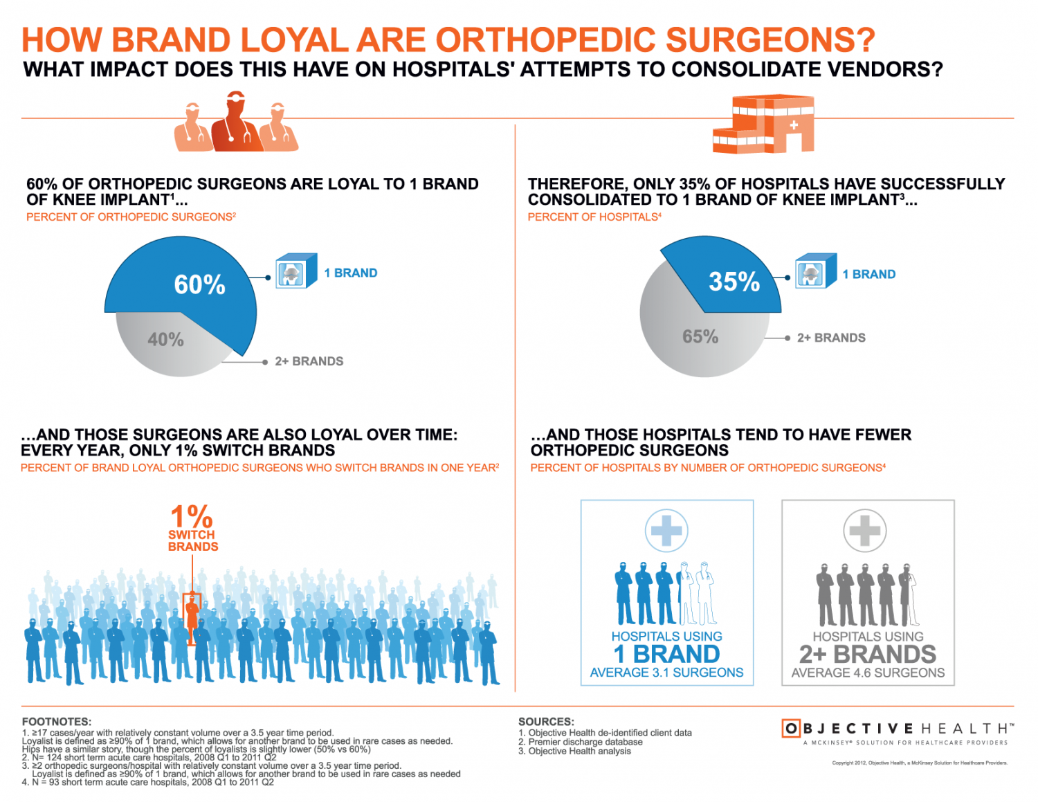 How Brand Loyal Are Orthopedic Surgeons? Infographic