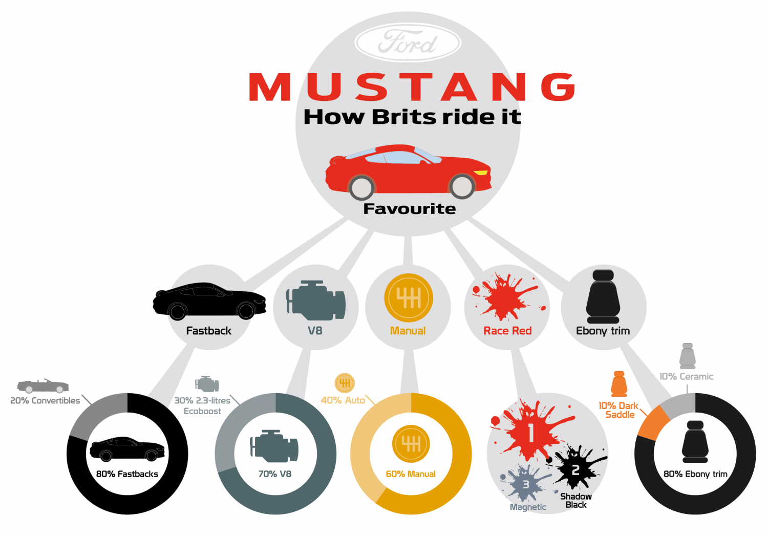 How Brits ride it... Infographic