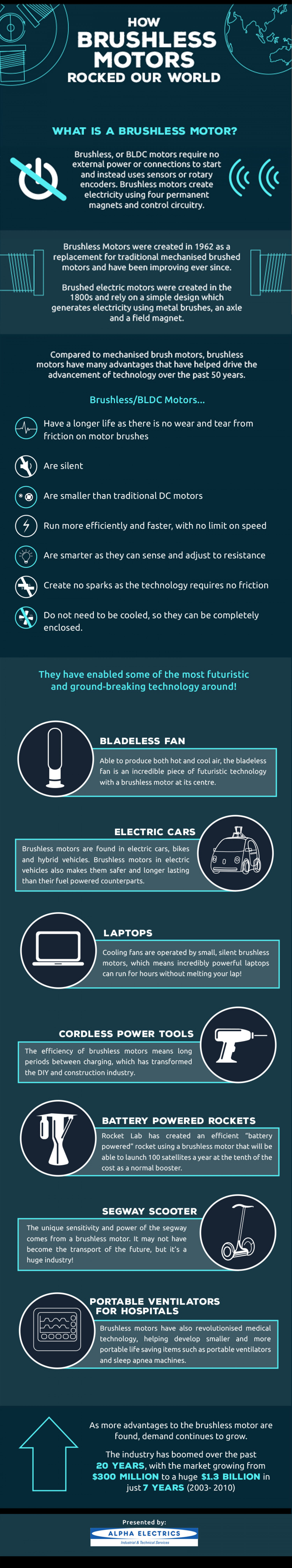 How Brushless Motors Rocked Our World Infographic