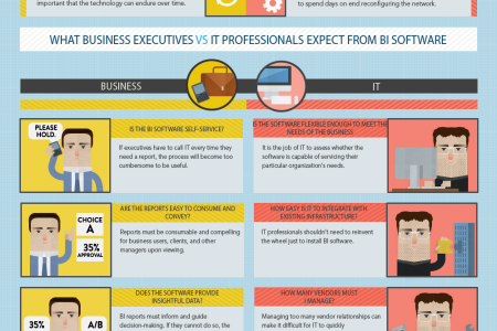 HOW BUSINESS AND IT PROFESSIONALS VIEW BUSINESS INTELLIGENCE DIFFERENTLY Infographic