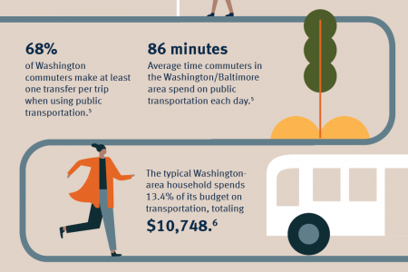 How Businesses are Capitalizing on Washington D.C. Tourism Infographic