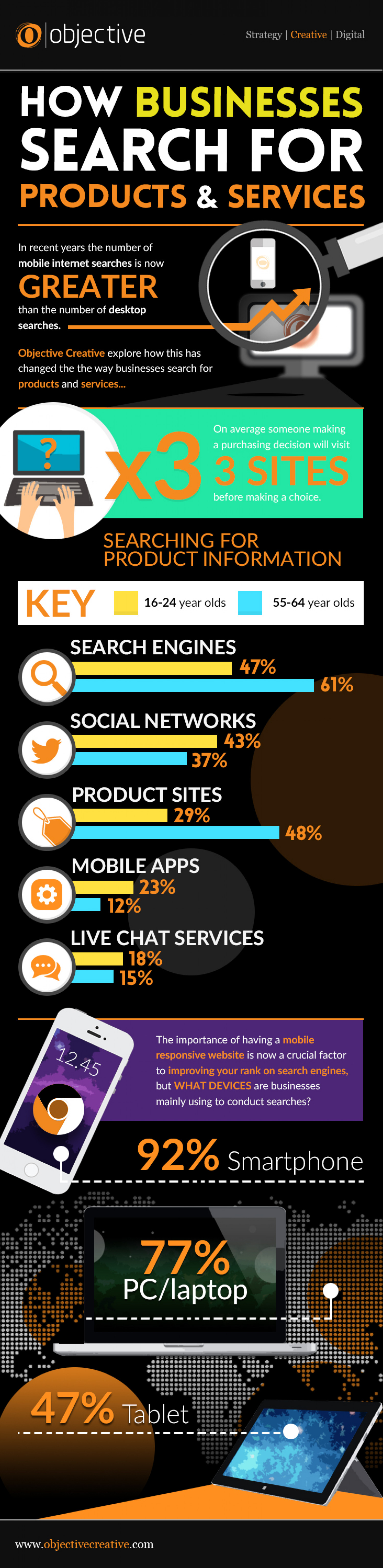 How Businesses Search For Products & Services  Infographic