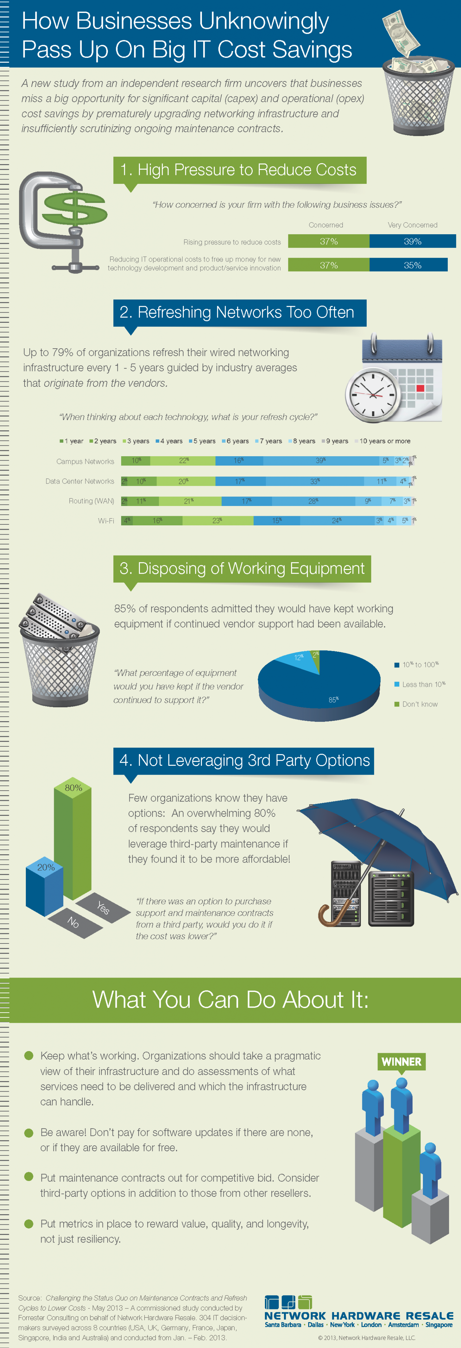 How Businesses Unknowingly Pass on Big IT Cost Savings Infographic